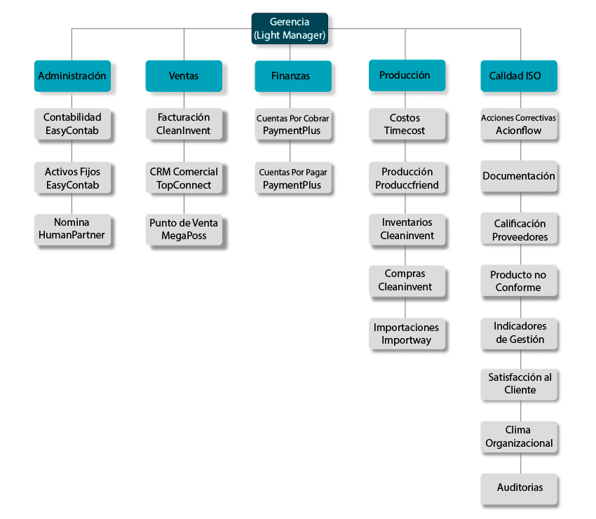 SuiteOSS Arquitectura de productos